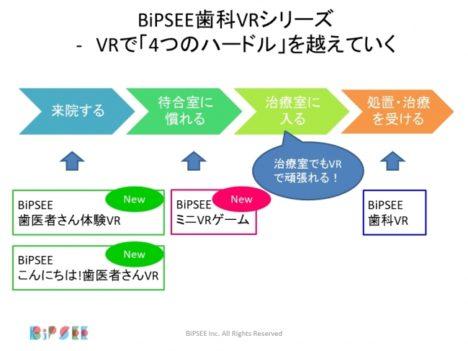 BiPSEE、歯の治療の苦痛をVRで軽減する「BiPSEE歯科VR」のサービス提供を開始