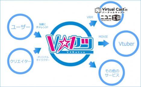 Vチューバー支援サービス「Vカツ」、VRM出力に対応