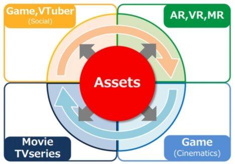 グリー、ポリゴン・ピクチュアズとハイエンド3DCG技術基盤の共同開発を目的に資本業務提携