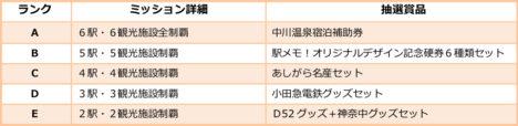 駅収集位置ゲー「ステーションメモリーズ!」、9/21より「神奈川あしがらの里」とコラボ