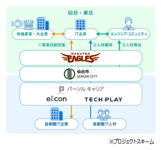 TECH PLAYとeiicon、仙台市とともにTechコミュニティを支援する「SENDAI X-TECH Innovation Project」を開始