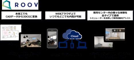 不動産VR内覧サービスを展開するスタイルポートが総額4.1億円を調達
