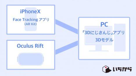 いちから、3Dライブ配信アプリ「3Dにじさんじ」をにじさんじバーチャルライバーに配布