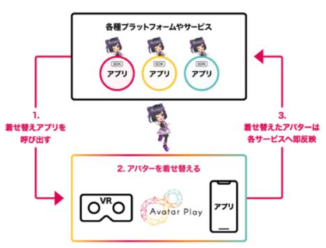 DeNA、10万点以上の3Dアバターパーツを導入可能にするサービス「Avatar Play」を提供開始
