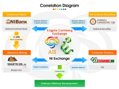モンゴルの仮想通貨取引所「AIS-X」、現地の金融機関と提携し3月より本格始動