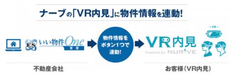 ナーブの不動産向けVRソリューション「VR内見」といい生活の「ESいい物件One」が連動を開始