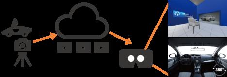 アビームコンサルティング、VRで購買体験を支援するソリューション 「Virtual Showroom Solution」を提供