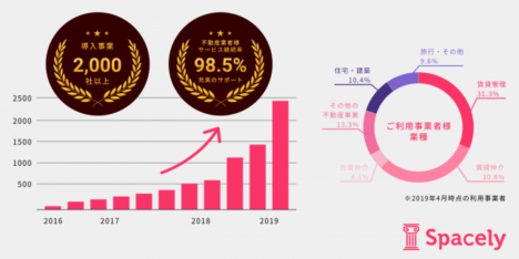 VRクラウド「スペースリー」、総額4億円のシリーズA資金調達を実施