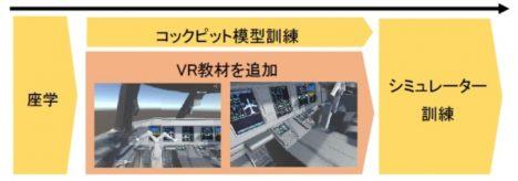 JAL、VRを活用した整備訓練トライアルを実施