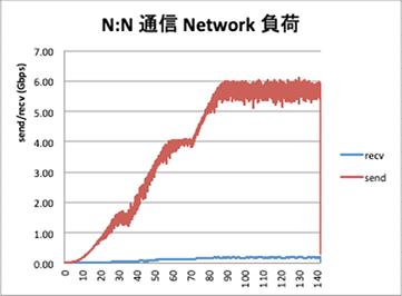 リアルタイム通信サーバソフトウェア OpenRelay、SynamonのVRビジュアルコラボレーションSaaS「NEUTRANS BIZ」にて504人接続を実現