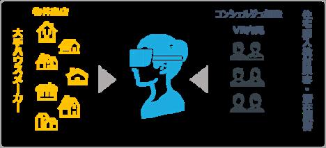 8/10より「イオンモール幕張新都心」内に大手ハウスメーカー7社のVR住宅展示場がオープン