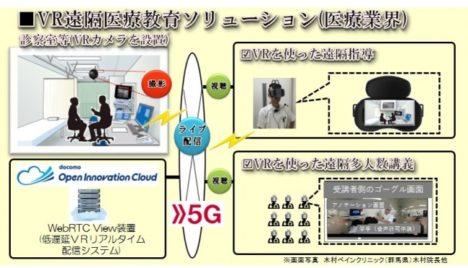 「5G×低遅延VRリアルタイム配信×ネットワークカメラ」実証実験で1秒以下の低遅延配信に成功