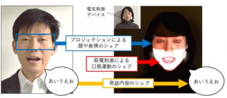 H2LとNTTドコモ、自分の顔に他者の口の動きと表情をリアルタイムに再現する「Face Sharing」を開発
