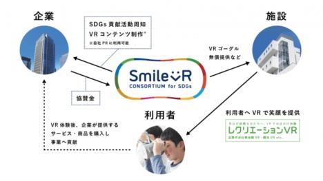 持続可能な開発目標(SDGs)のための共同事業体「SmileVRコンソーシアム」が設立