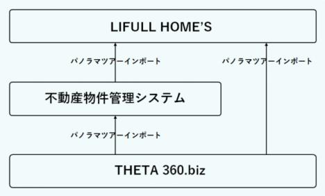 リコーの360°VRサービス「THETA 360.biz」、新たに「ESいい物件One」および「不動3之助」と連携開始
