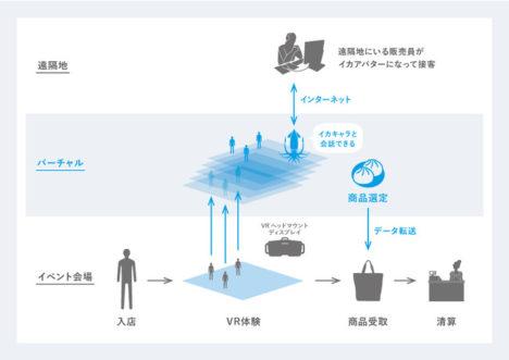 ABAL、VR空間内で3Dキャラクターが接客販売する「アバターキャストシステム」を開発